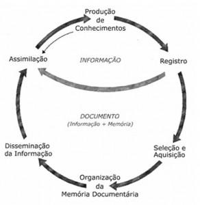 Ciclo da Informação